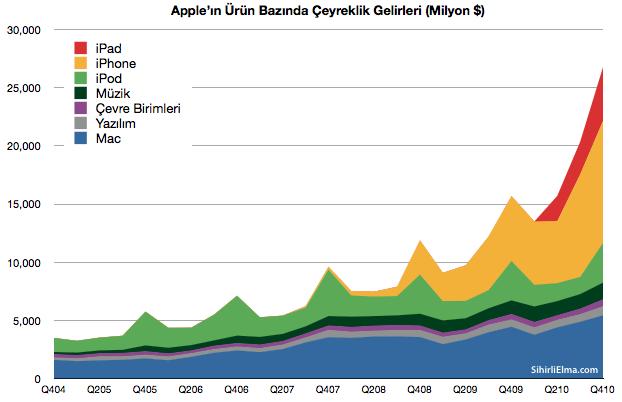 Sihirli-Elma-Apple-Q4-Gelirleri-2-Urunler-2011-01-23-14-55.png