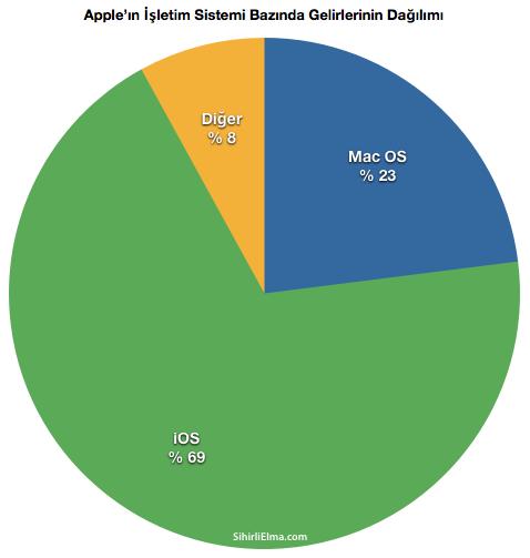 Sihirli-Elma-Apple-Q4-Gelirleri-4-isletim-sistemi-OS-Dagilim-2011-01-23-14-55.png