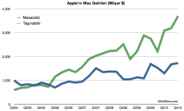 Sihirli-Elma-Apple-Q4-Gelirleri-5-Mac-Desktop-Portable-2011-01-23-14-55.png
