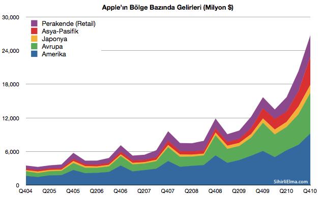 Sihirli-Elma-Apple-Q4-Gelirleri-6-Bolgeler-2011-01-23-14-55.png