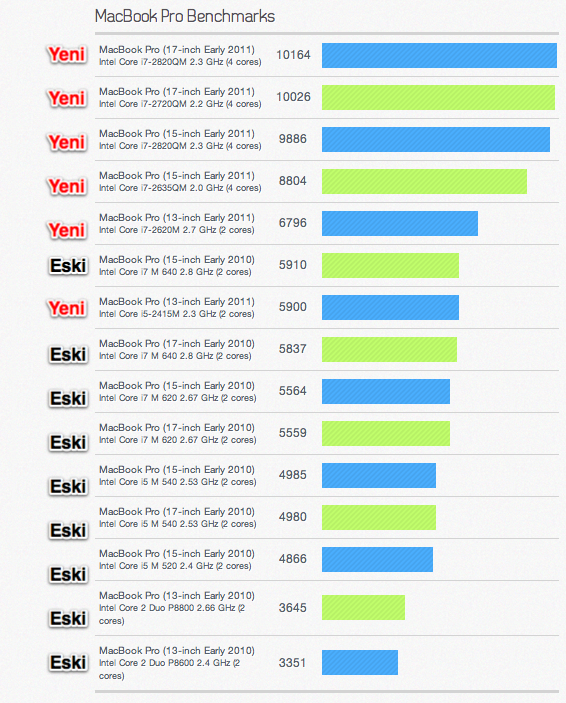MacBook Pro Benchmarks Early 2011
