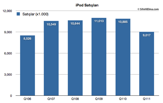 Sihirli Elma Apple Q1 2011 ipod satislari