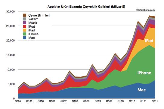 Sihirli Elma Apple Q3 2011 Gelirleri Urunler