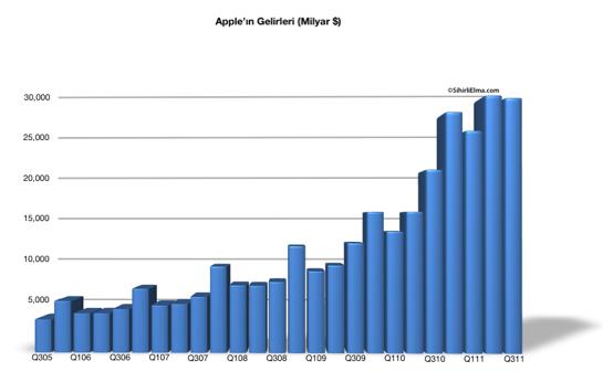 Sihirli Elma Apple Q3 2011 Gelirleri hepsi
