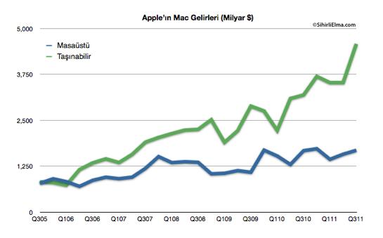 Sihirli Elma Apple Q3 2011 Mac Gelirleri
