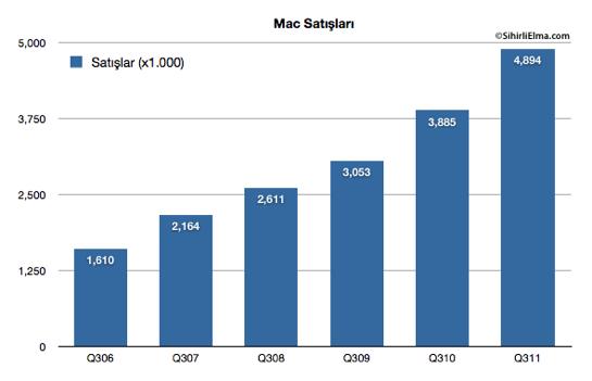 Sihirli Elma Apple Q3 2011 Mac satislari