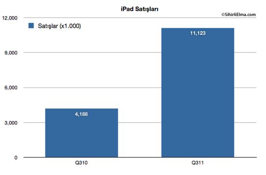 Sihirli Elma Apple Q3 2011 iPad satislari