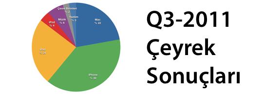 Sihirli Elma Apple Q3 Ceyrek Sonuclari banner