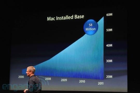 Sihirli elma iphone 4s 5 60 milyon mac