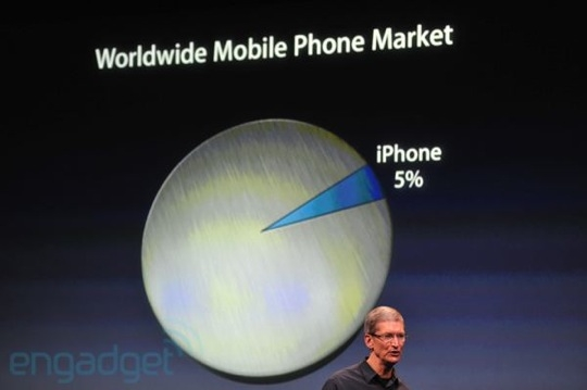 Sihirli elma iphone 4s 9 iPhone market