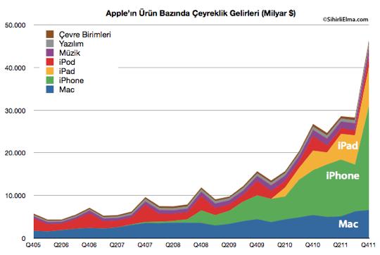 Sihirli Elma Apple Q4 2011 Gelirleri Urunler