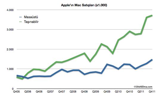 Sihirli Elma Apple Q4 2011 Mac satislari 1
