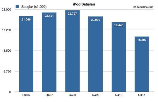 Sihirli Elma Apple Q4 2011 iPod satislari