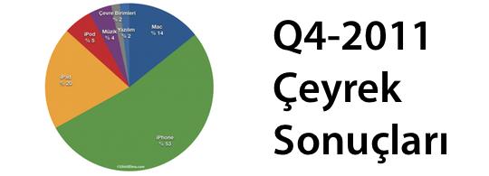 Sihirli Elma Apple Q4 Ceyrek Sonuclari banner