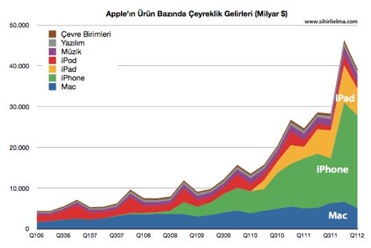 Sihirli elma apple q1 2012 Gelirleri Urunler
