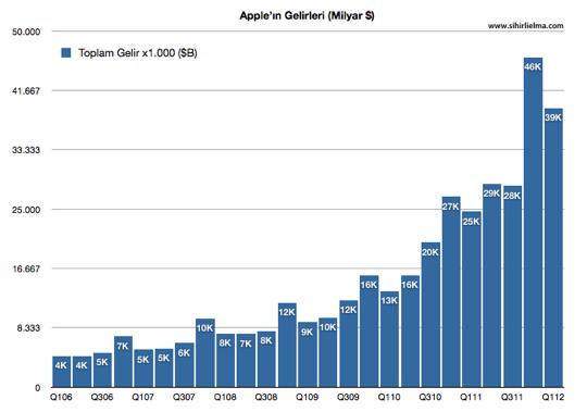 Sihirli elma apple q1 2012 Gelirleri hepsi