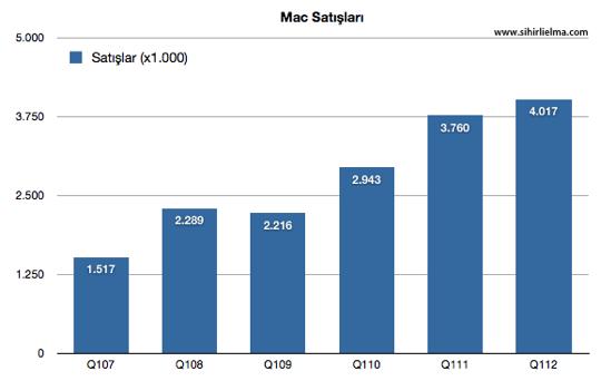 Sihirli elma apple q1 2012 Mac satislari 1 1
