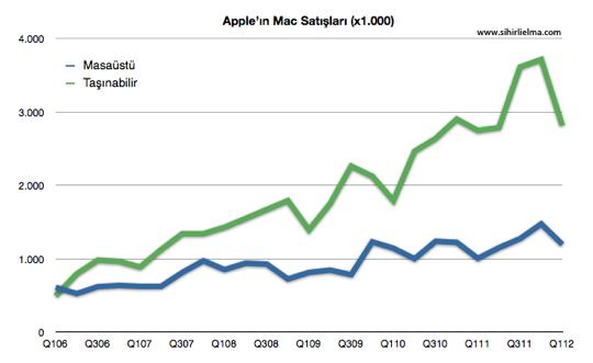 Sihirli elma apple q1 2012 Mac satislari 1