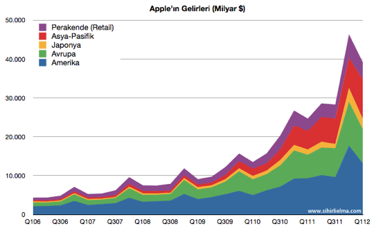 Sihirli elma apple q1 2012 ceyrek gelirler bolge