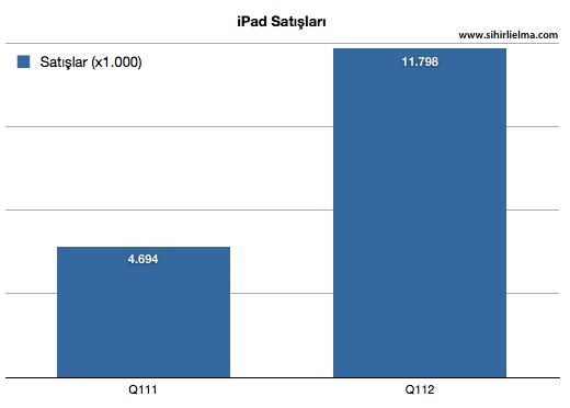 Sihirli elma apple q1 2012 iPad satislari