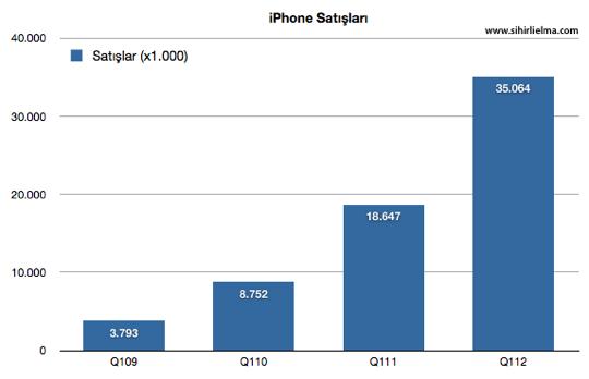 Sihirli elma apple q1 2012 iPhone satislari