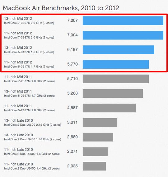 Sihirli elma geekbench macbook air 2
