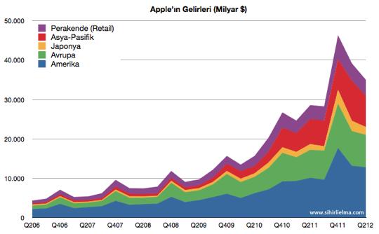 Sihirli elma apple q2 2012 ceyrek gelirler bolge
