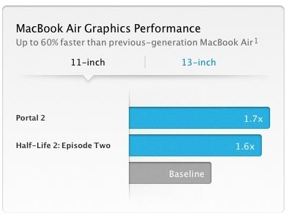 Sihirli elma yeni macbook air ilk izlenimler 7