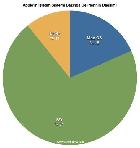 Sihirli elma apple q3 2012 4 Gelirleri OS Dagilim
