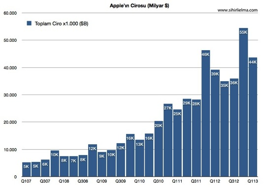 Sihirli elma apple q1 2013 1 ciro