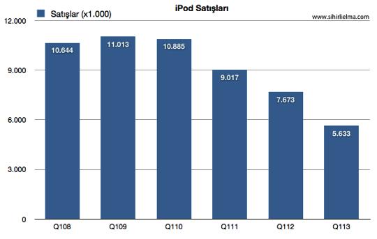 Sihirli elma apple q1 2013 6 ipod