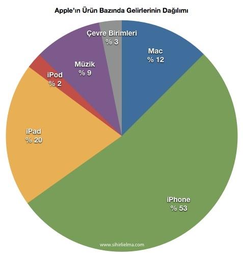 Sihirli elma apple q1 2013 8 urunler