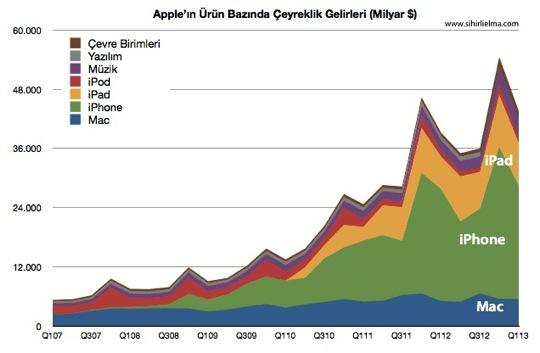 Sihirli elma apple q1 2013 9