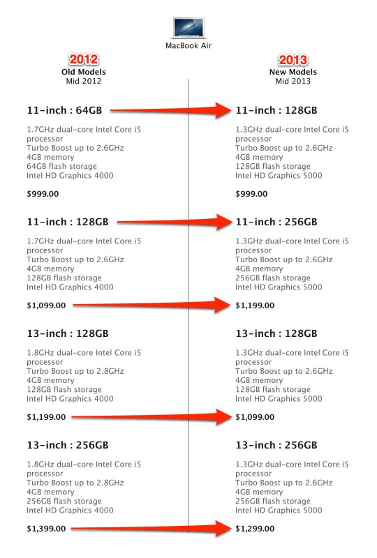 Sihirli elma yeni macbook air 2013 15a