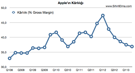 Sihirli elma q2 2013 apple karlilik