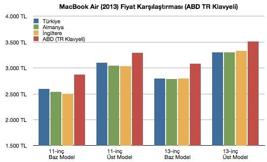 Sihirli elma macbook air turkiye fiyat karsilastirma 211