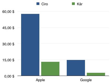 Sihirli elma 2013 q4 ceyrek sonuclari 16 google apple