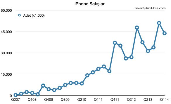 Sihirli elma 2013 q4 ceyrek sonuclari 11 iphone satis
