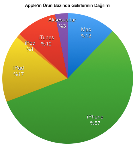 Sihirli elma 2013 q4 ceyrek sonuclari 3 urun gelir