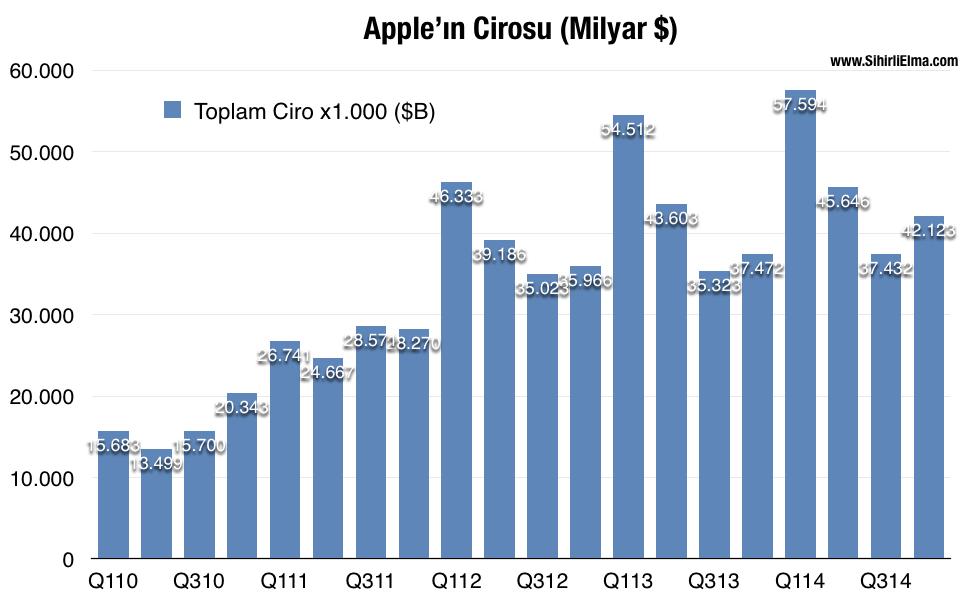Sihirli elma 2014 q4 ceyrek sonuclari 3 apple ceyrek ciro