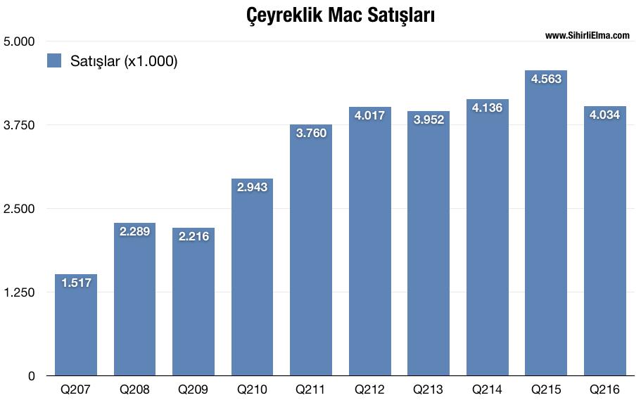 sihirli-elma-2016-q2-ceyrek-sonuclari-11-ceyrek-mac.png