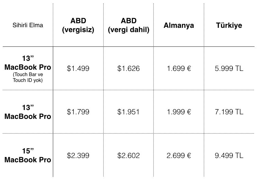 yeni-macbook-pro-fiyat