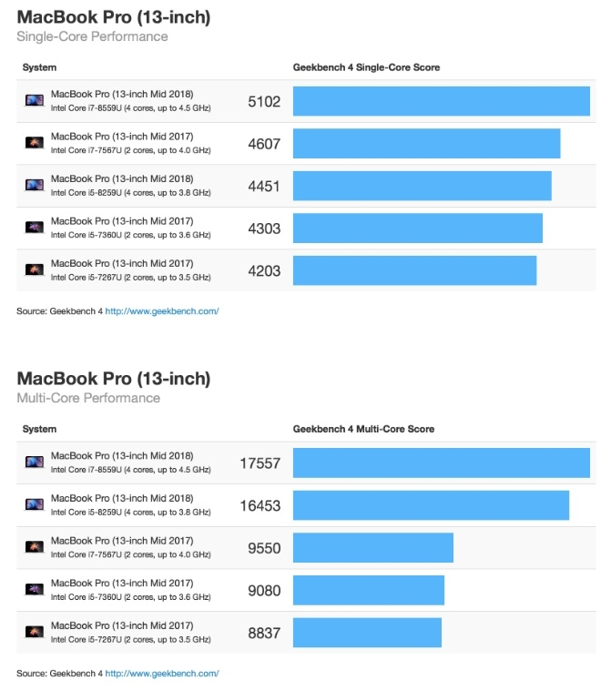 2018 13 inç MacBook Pro Geekbench