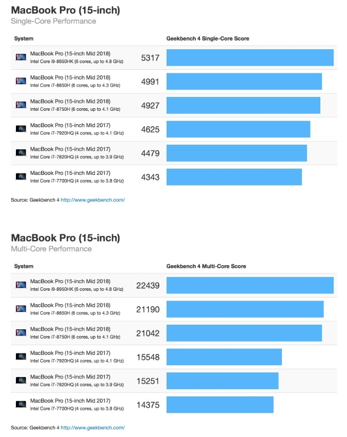 2018 15 inç MacBook Pro Geekbench