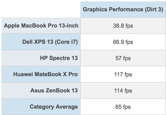2018 MacBook Pro Grafik Performansı