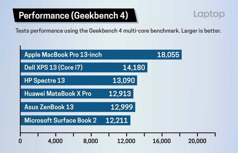 2018 MacBook Pro Performans Testi