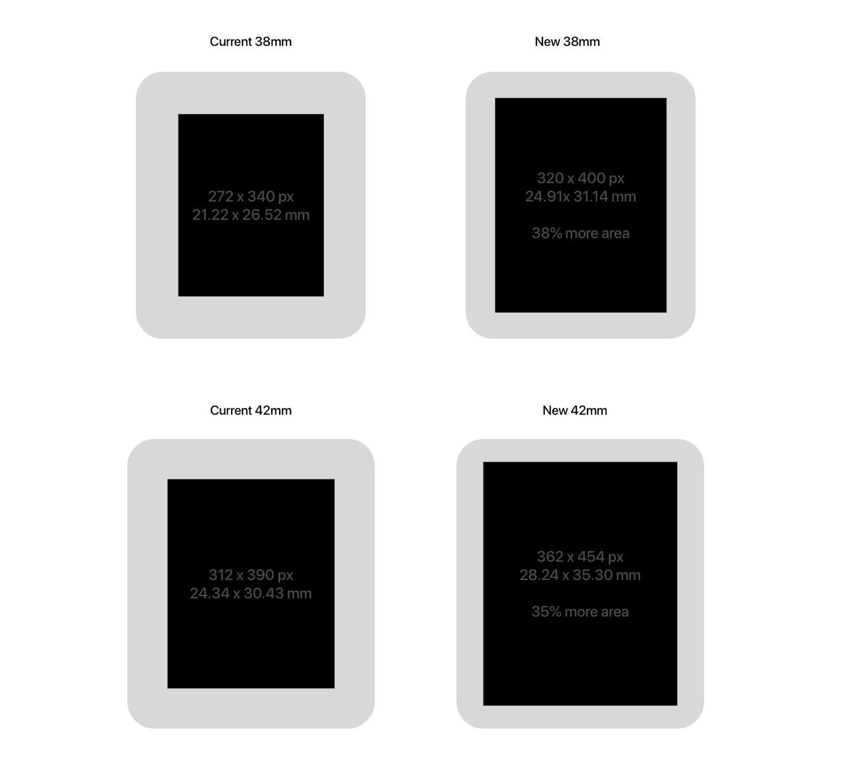 Apple Watch Series 4 Ekran Boyutu