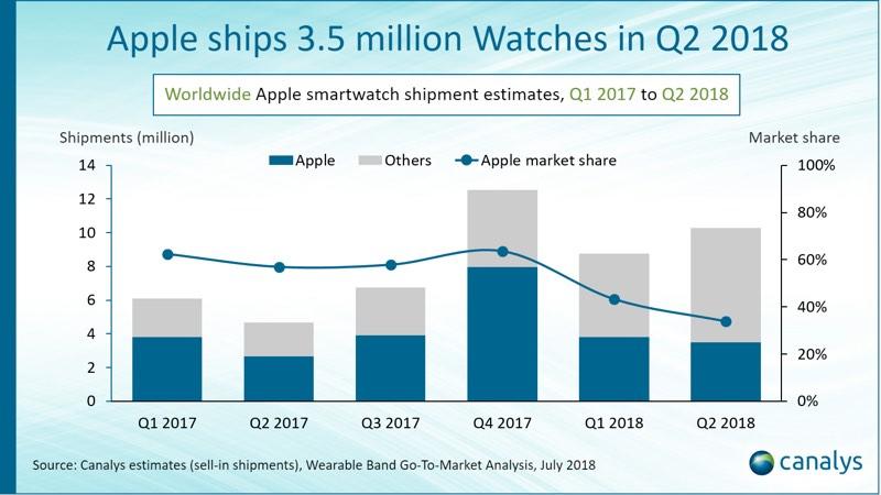Apple Watch Sevkiyatları