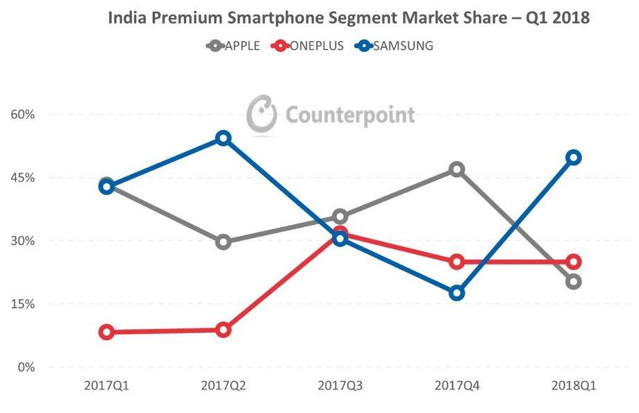 Hindistan iPhone Satışları