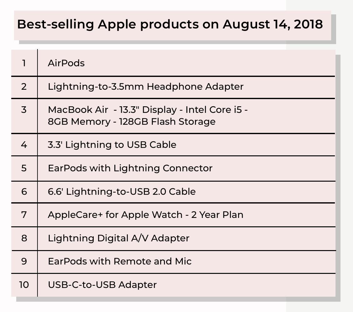 En Çok Satan Apple Ürünleri